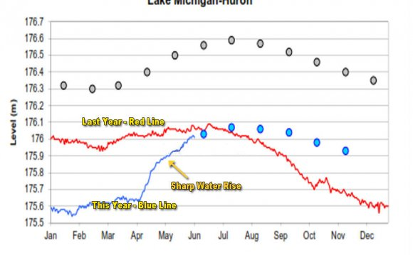 Lake Huron water levels