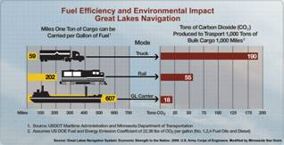 Fuel Efficiency and Environmental Impact on Great Lakes Navigation