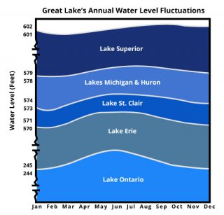Great Lake's Annual Water Level Fluctuations