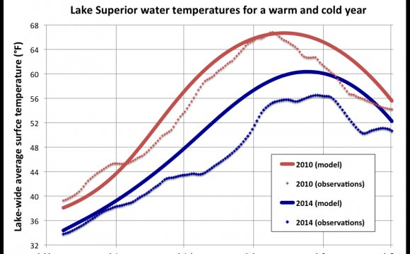 Lake Superior temperature today