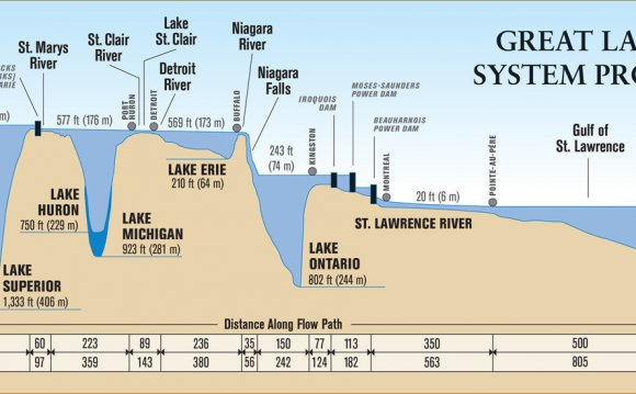Lake Huron Lake Levels