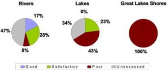 Water quality Pie Chart. Rivers:17% good, 28% Satisfactory, 8% Poor, 47% unassessed. Lakes:0% good, 23% satisfactory, 43% poor, 34% unassessed. Shores:Poor, 100%